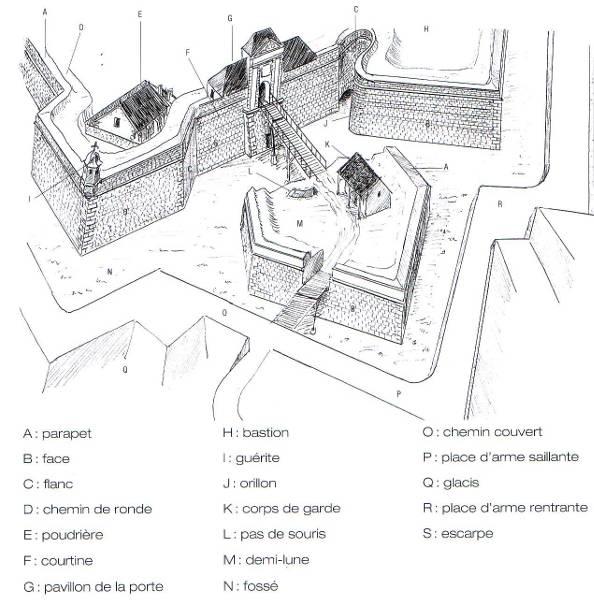 Historique Des Fortifications Des Premiers Forts